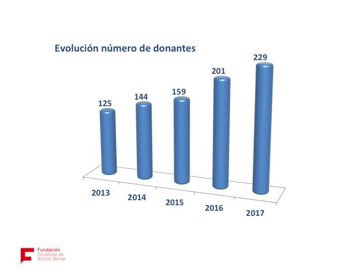 Gráfico_Donantes